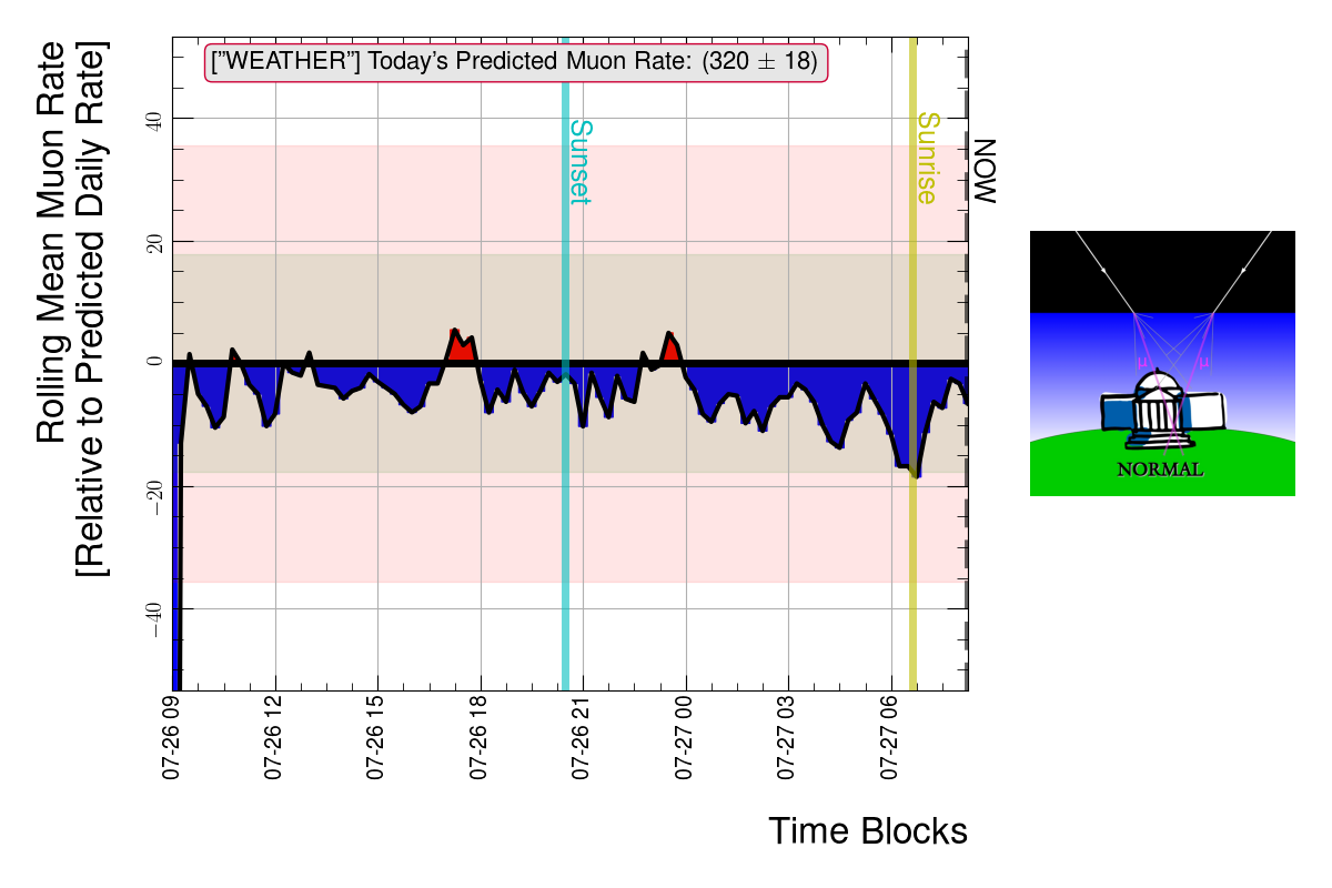 Rate of muons passing through the detector over 1 day in 15 minute average blocks of time.